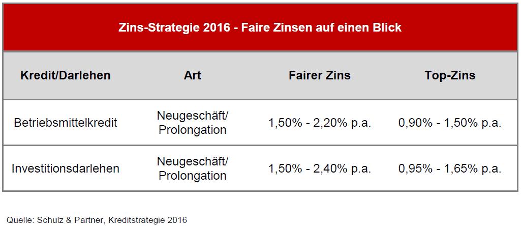 Zins-Strategie 2016 - Faire Zinsen auf einen Blick