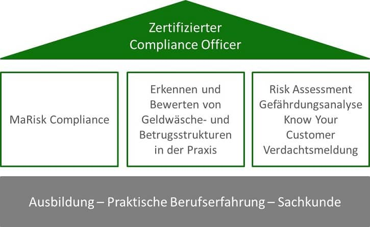 Zertifizierter Compliance Officer