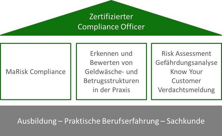 Zertifizierter Compliance Officer - S&P Lehrgang