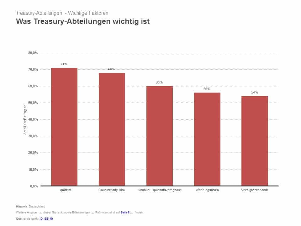 Treasury Management im Unternehmen - S&P - Schulz & Partner Liquiditätscheck