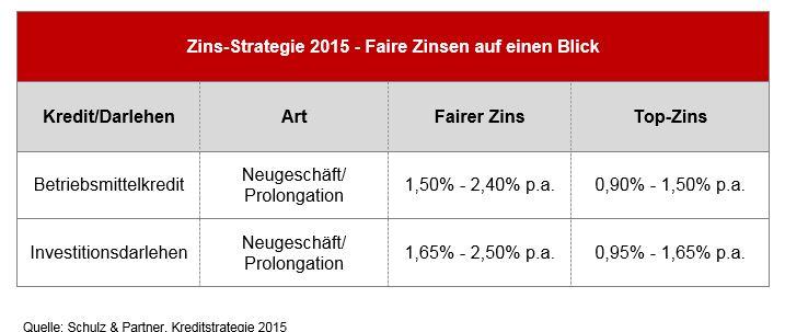 Kreditstrategie 2015 - Zins-Cockpit 2.Quartal 2015