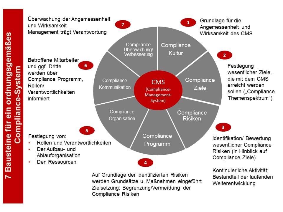 7 Bausteine eines Compliance-Systems - Studie Compliance 2015 - Schulz & Partner