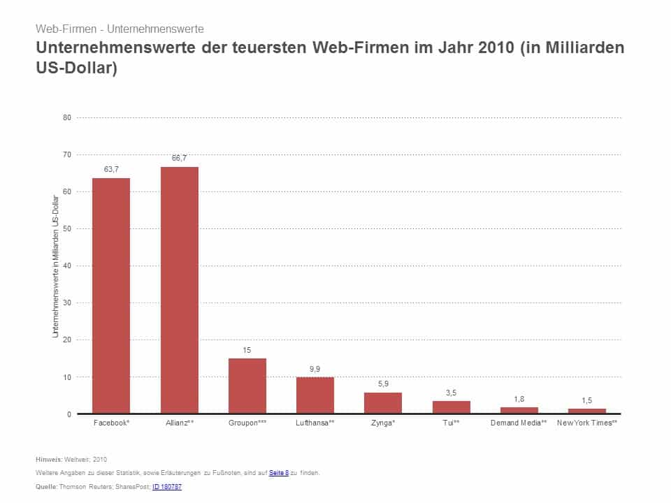 Unternehmenswert - Branchenvergleich - S&P - Schulz & Partner
