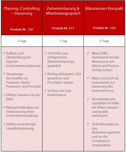 Zertifizierter kaufmännischer Leiter (S&P)