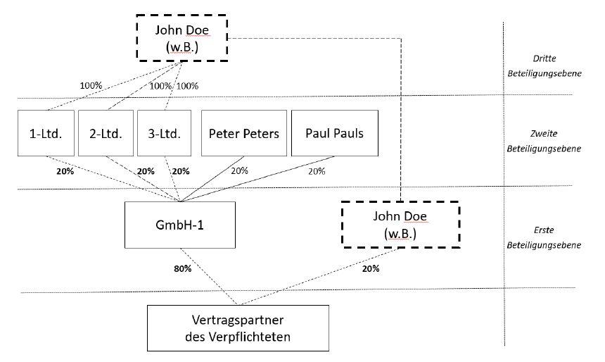 Identifizierung von wirtschaftlich Berechtigen - §10 Abs. 1 Nr. 2 GwG - neues GwG