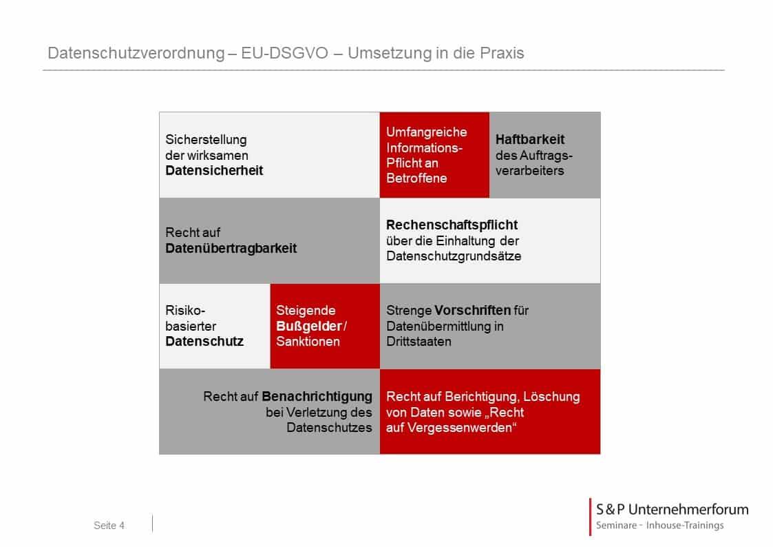 Datenschutz: Umsetzung in der Praxis