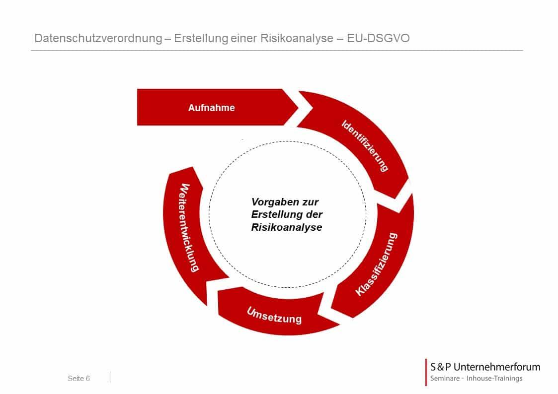 Seminar Datenschutz: Umsetzung EU-DSGVO