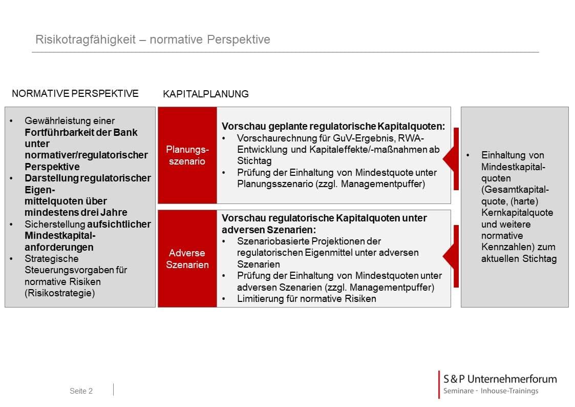 SREP und ICAAP in der Praxis