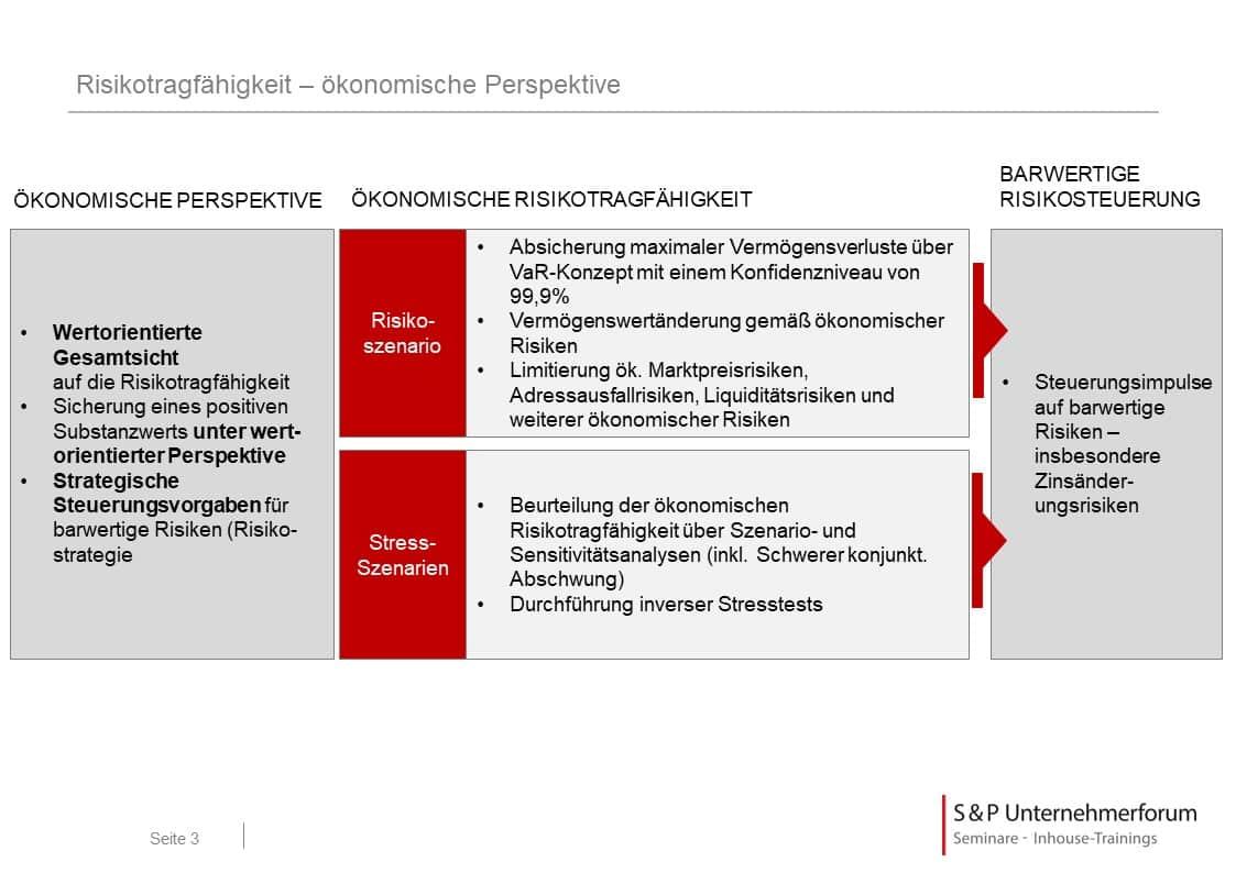 SREP - Anforderungen an die Kapitalplanung