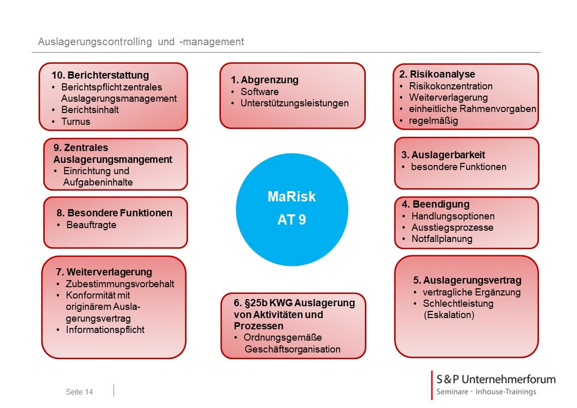 Auslagerung und Fremdbezug - AT 9 - Anforderungen MaRisk 2017