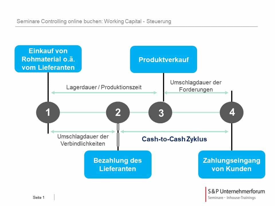 Seminare Controlling in Köln: Auf was kommt es an?