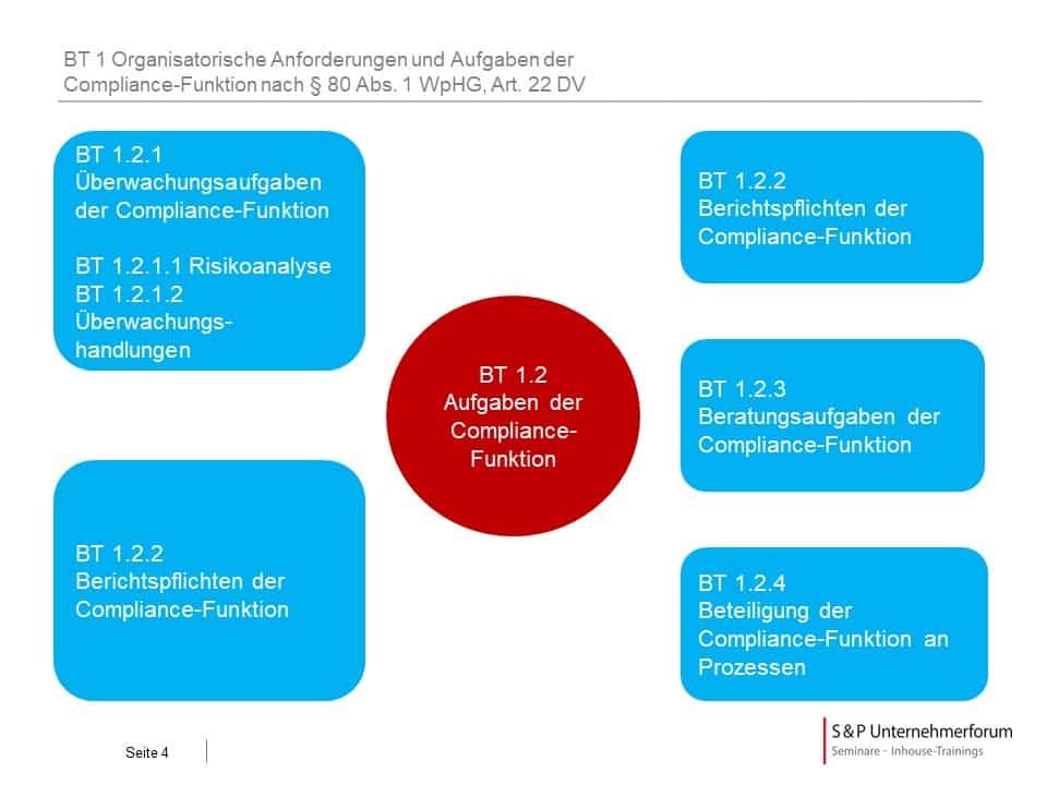 Auslagerung der WpHG Compliance Funktion