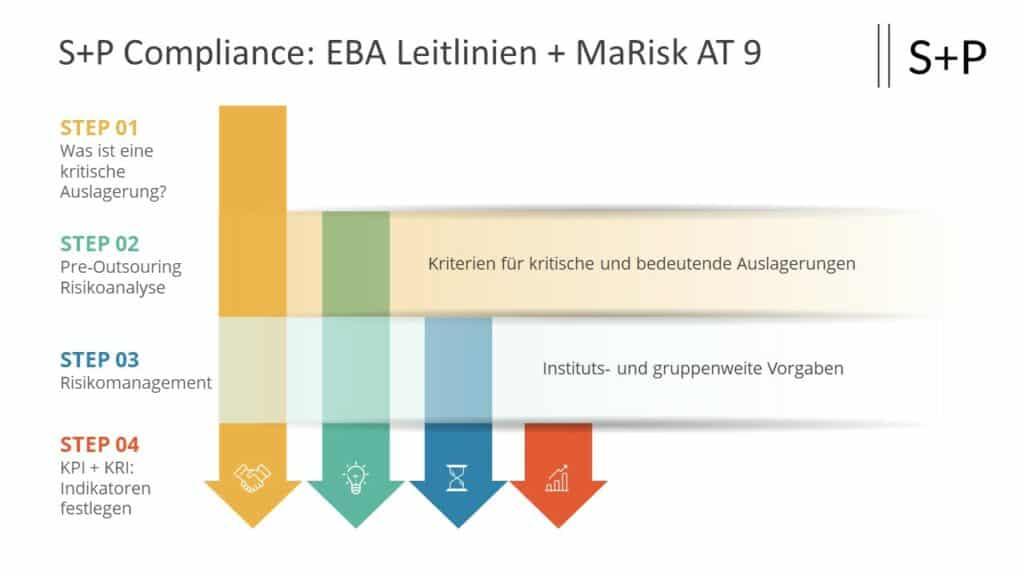 Neue EBA Leitlinien Auslagerungen: Was ist zu beachten?
