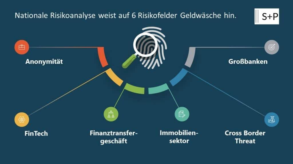 Nationale Risikoanalyse weist auf 6 Risikofelder Geldwäsche hin.