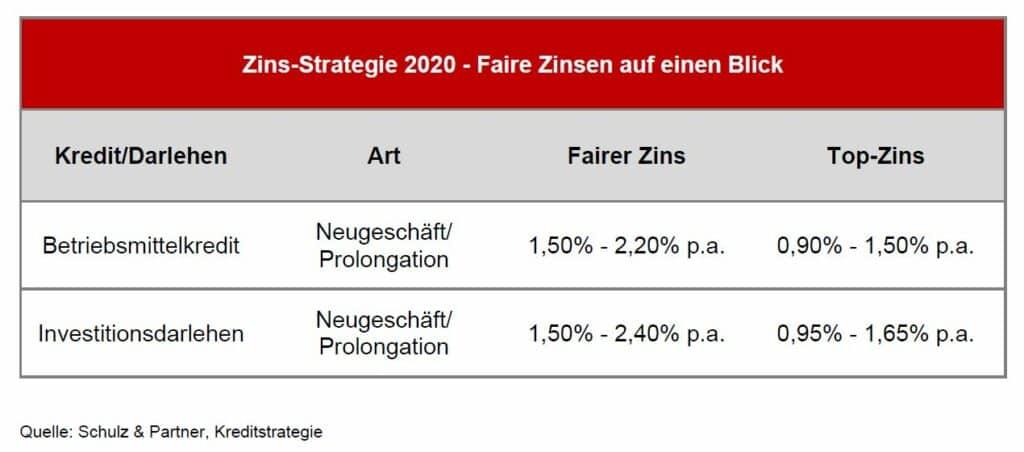 S+P Kredit-Check - Kredit-Strategie 2020