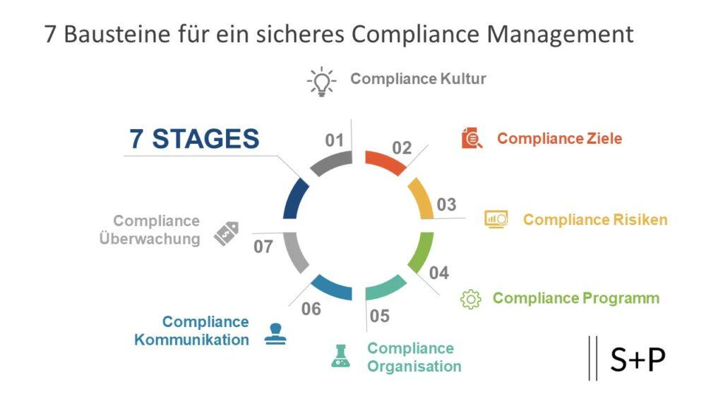 Welche Aufgaben hat ein Compliance Officer? S+P Kurs