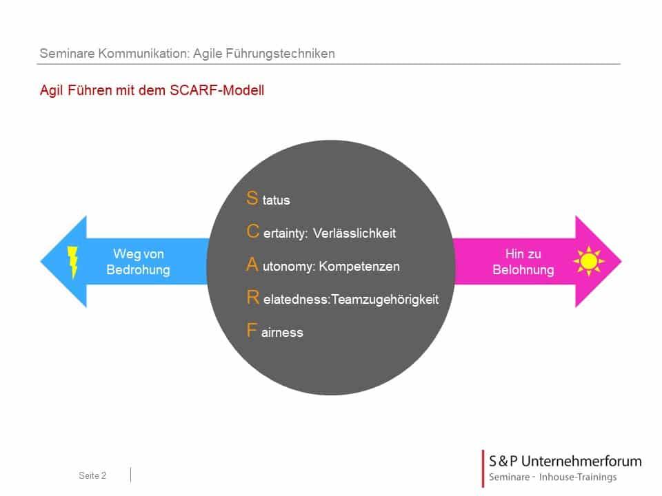 Was versteht man unter SCARF?