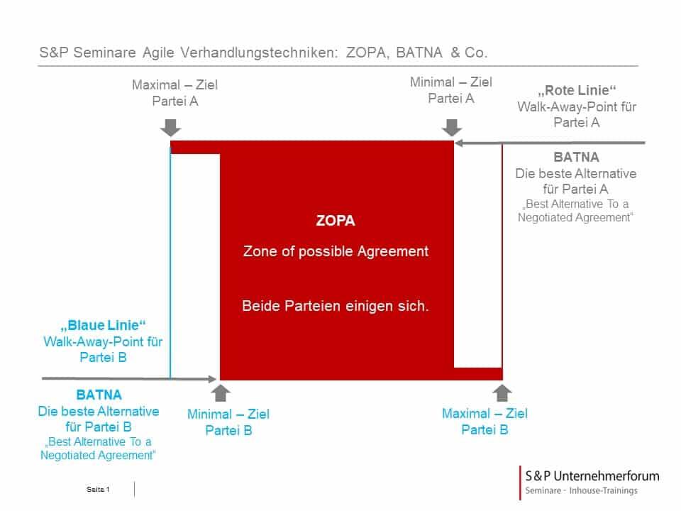 Was bedeutet ZOPA?