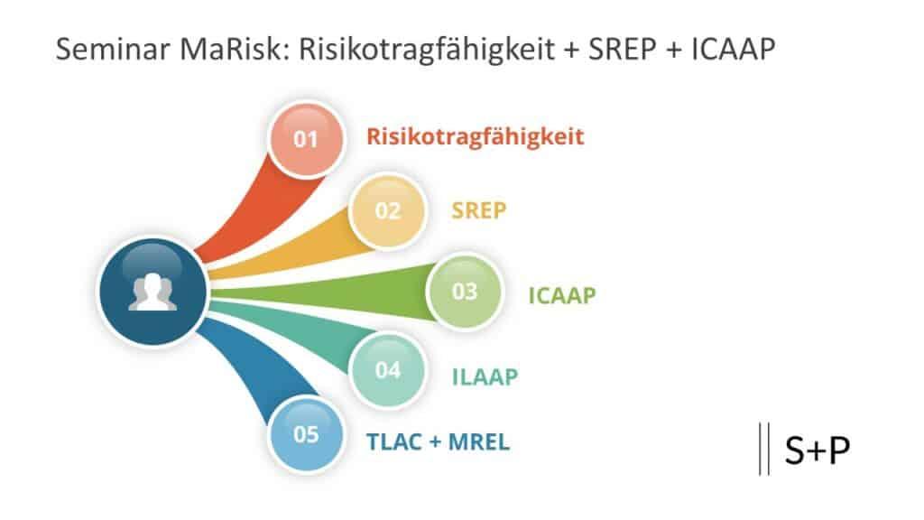 SREP: Welche Anforderungen sind bei der Kapitalplanung zu beachten?