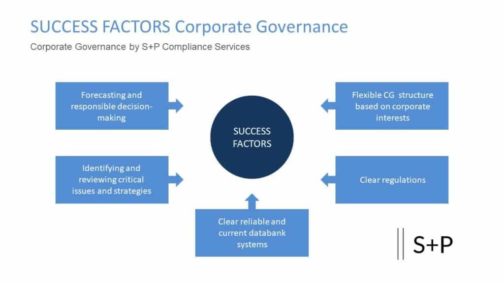 Welche Aufgaben hat ein Compliance Officer? S+P Lehrgang