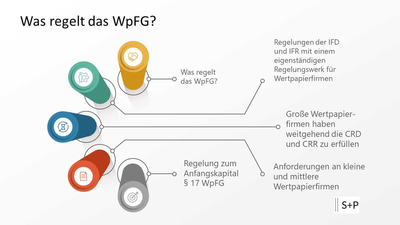 Was regelt das WpFG?