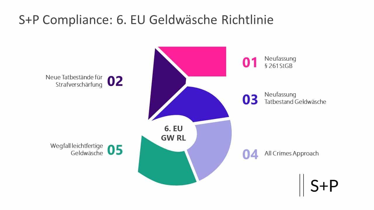 5. EU Geldwäscherichtlinie - Umsetzung seit 01. Januar 2020