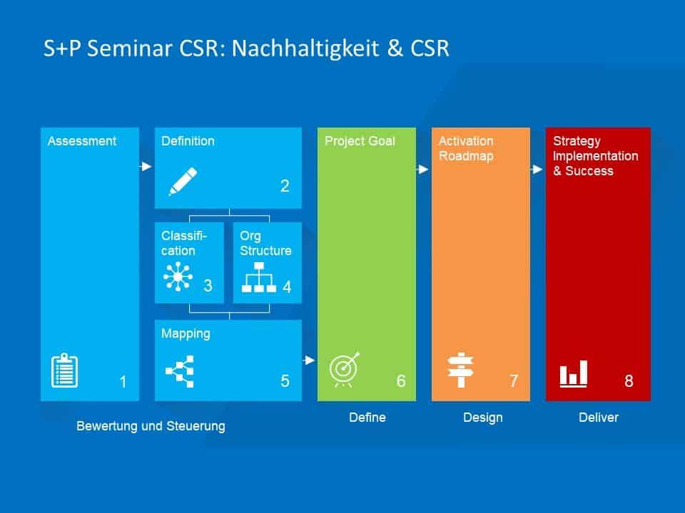Wie ändert sich der Lagebericht mit CSR ab 2023?
