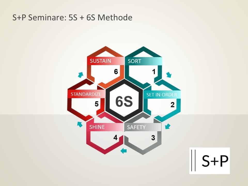 Die 5S – Methode: Sicher, sauber und übersichtlich!