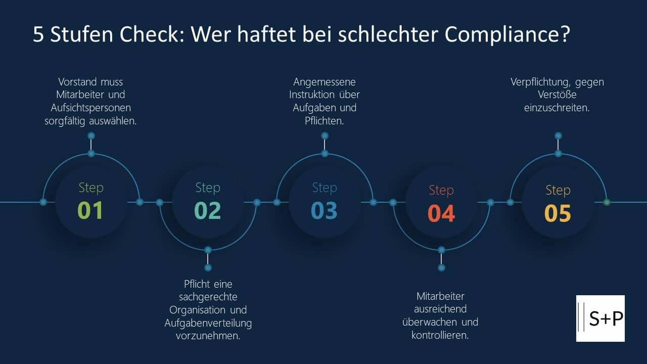 5 Stufen Check: Wer haftet bei schlechter Compliance?