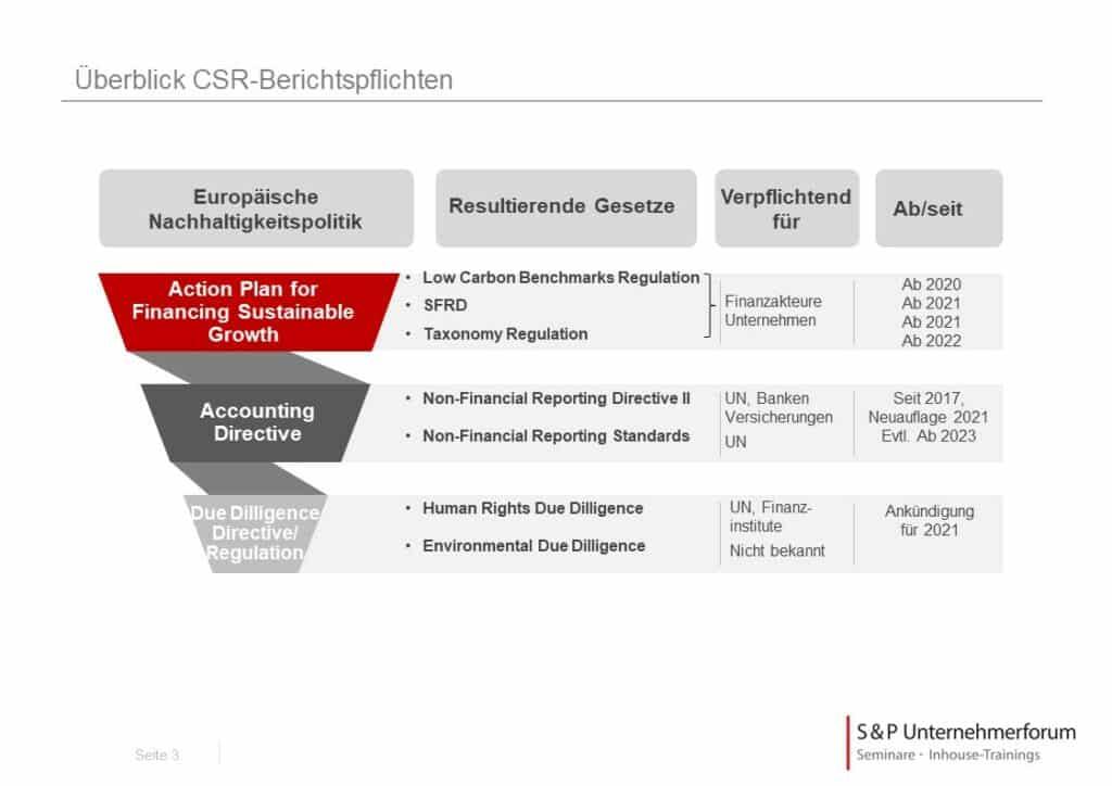 CSR: Covered Bonds werden grün