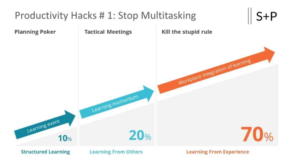 Was sind Tactical Meetings?