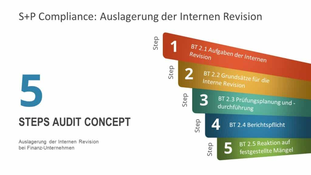 Auslagerung der Internen Revision bei Finanz-Unternehmen
