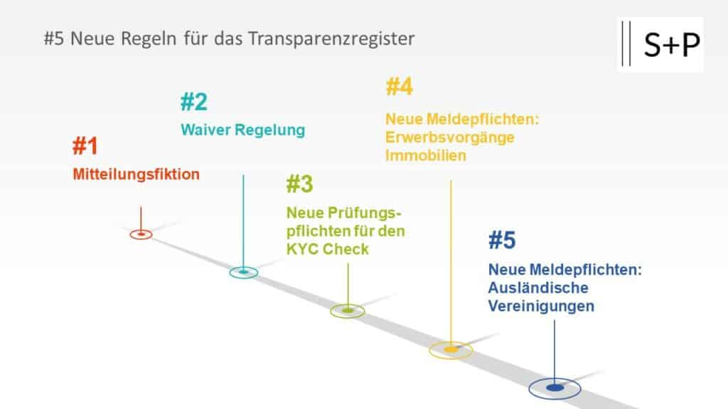 5 neue Regeln: Mitteilungspflichten an das Transparenzregister