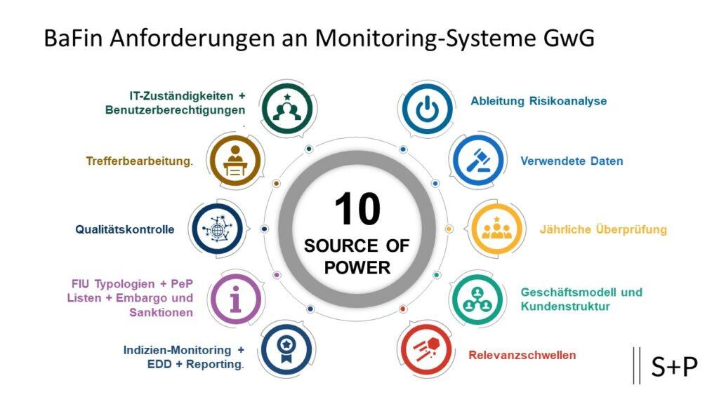 BaFin Anforderungen an Monitoring-Systeme GwG