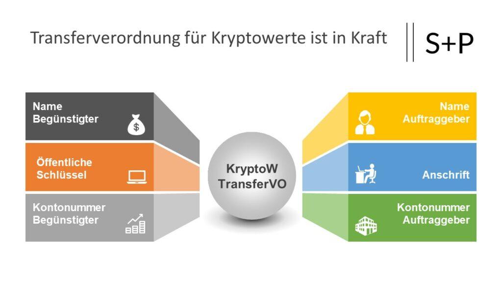 Transferverordnung für Kryptowerte ist in Kraft